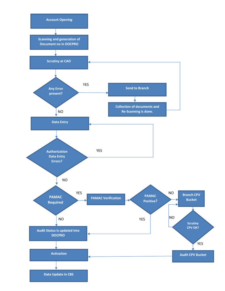 Account-Opening workflow flow chart
