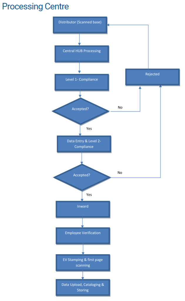 processing centre flow chart
